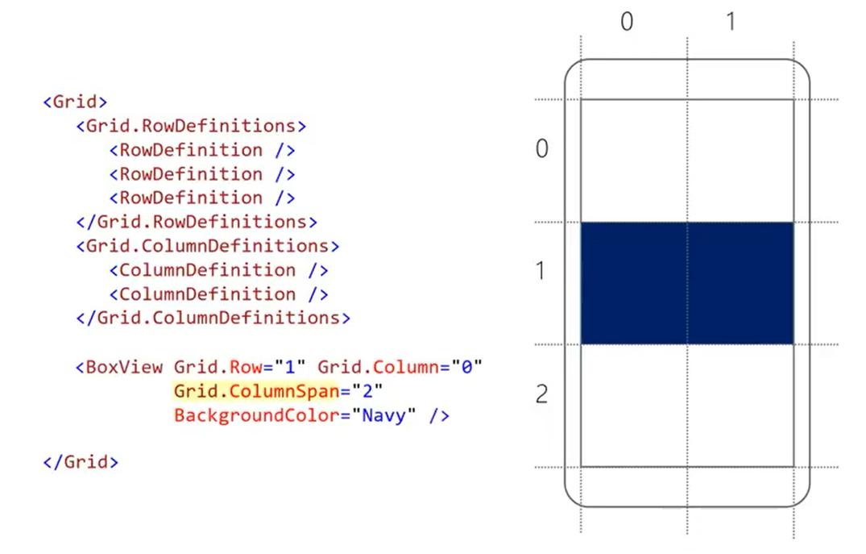 xamarin forms grid tutorial