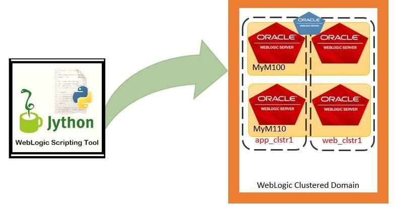 oracle webcenter portal 12c tutorial