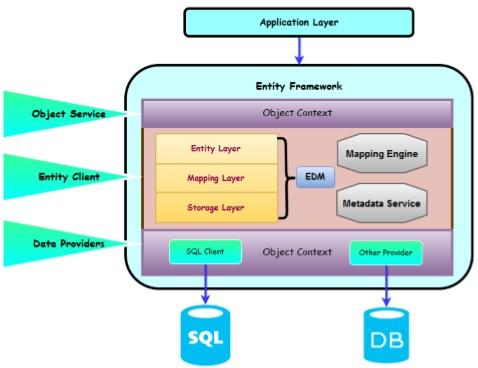 sql entity framework tutorial