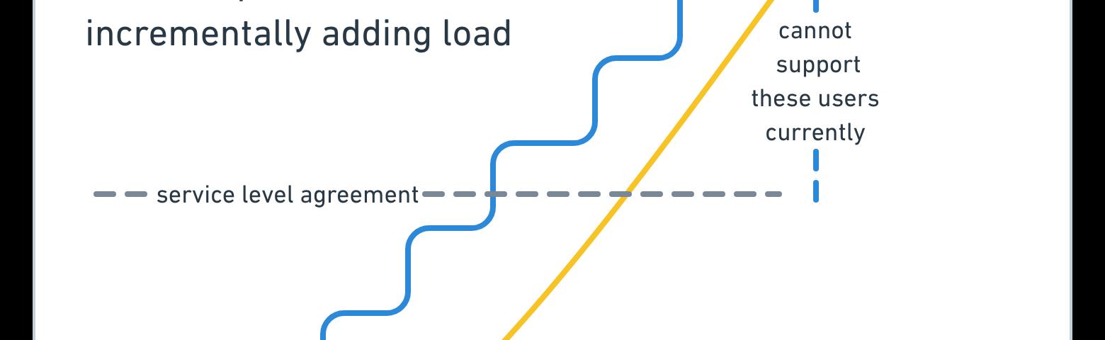 gatling load testing tutorial
