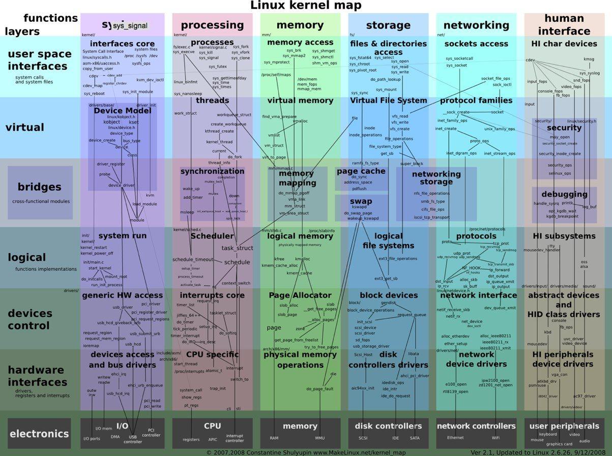 kernel programming in c tutorial