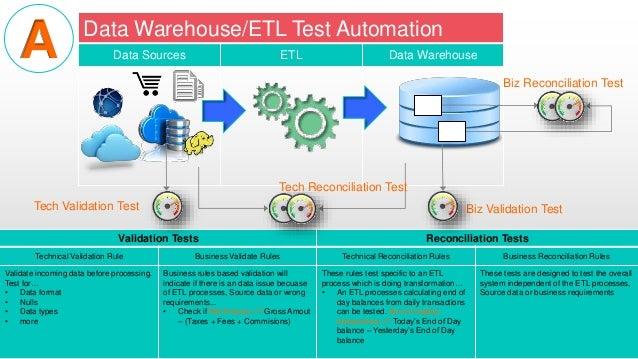data warehouse testing tutorial