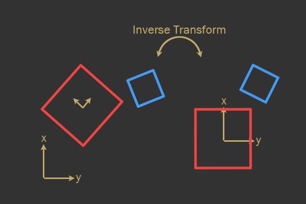 2d physics engine tutorial