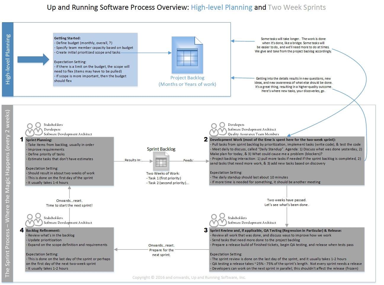 agile scrum methodology tutorial pdf
