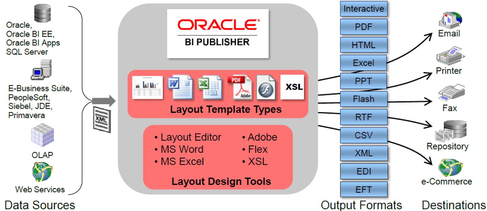 bi publisher rtf template tutorial