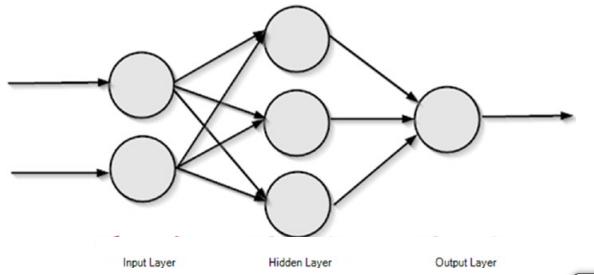 feed forward neural network tutorial