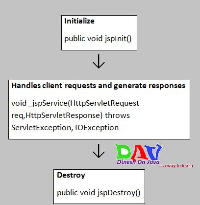 j2ee web services tutorial