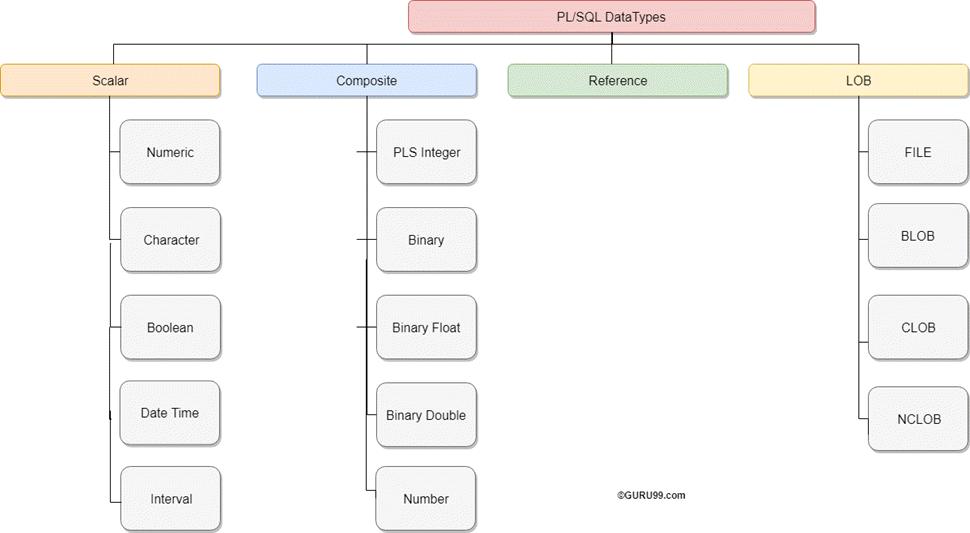 pl sql bind variables tutorial